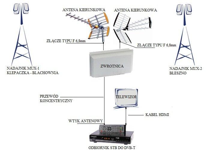 DVB-T Częstochowa